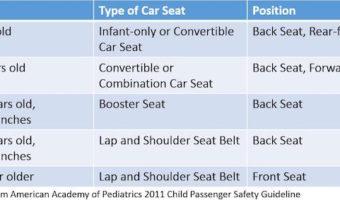 Safest Place for Infant Car Seat   For Safe & Happy Rides